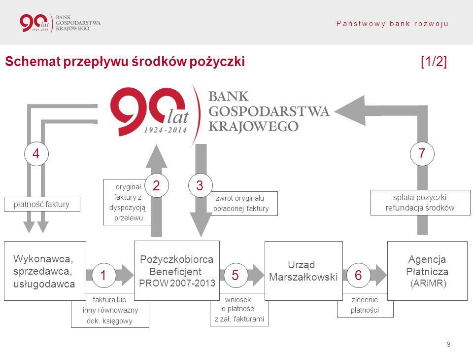 Schemat przepływu środków pożyczki [1/2]